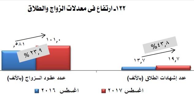 معدلات الزواج والطلاق بمصر
