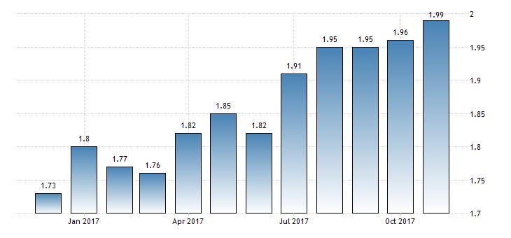الإنفاق الاستهلاكي في هولندا