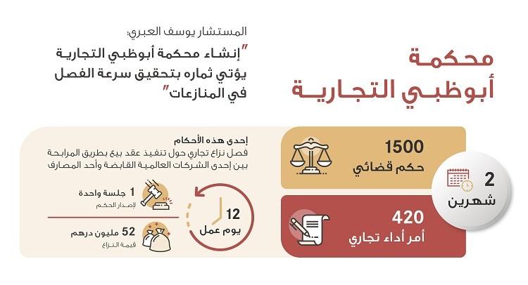محكمة أبوظبي التجارية