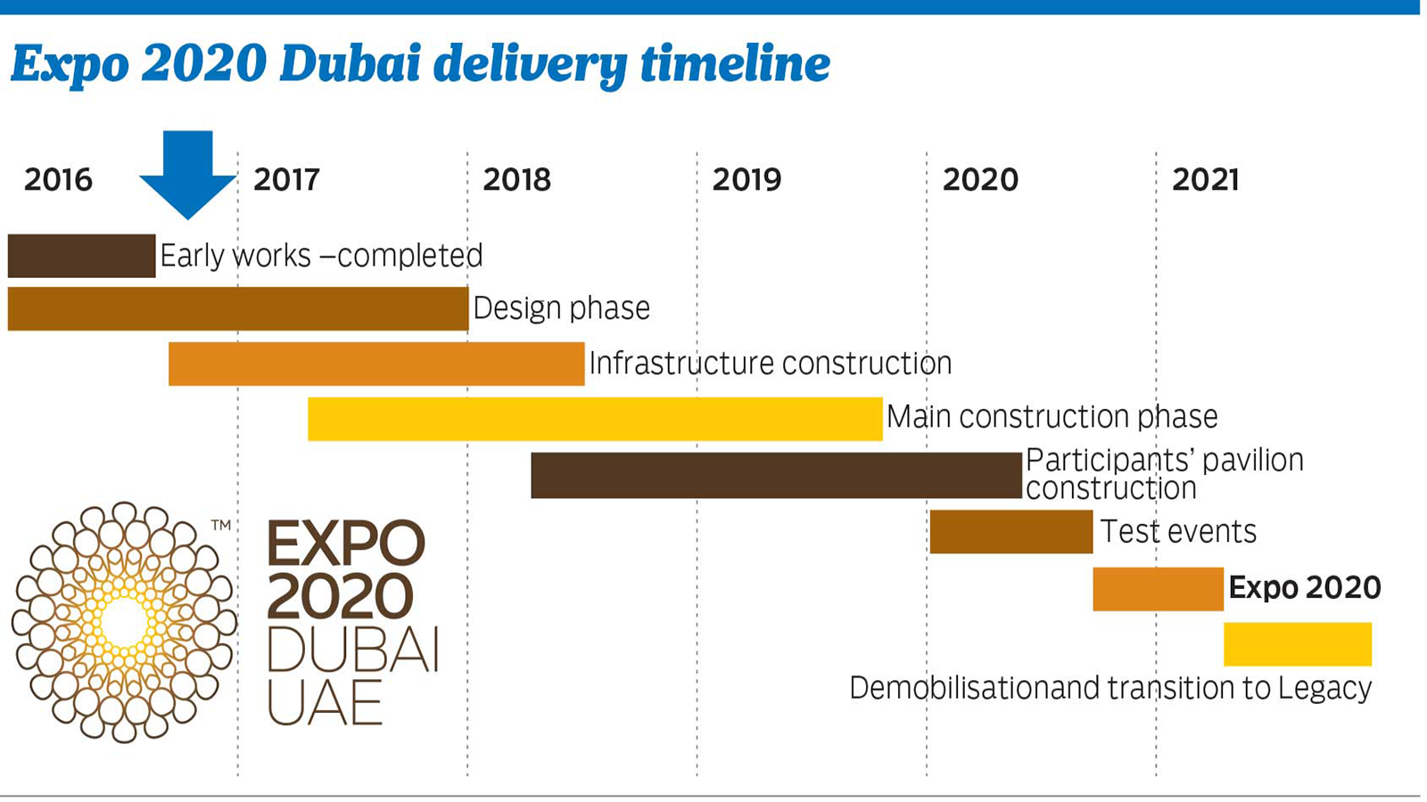 Expo 2020 construction on track