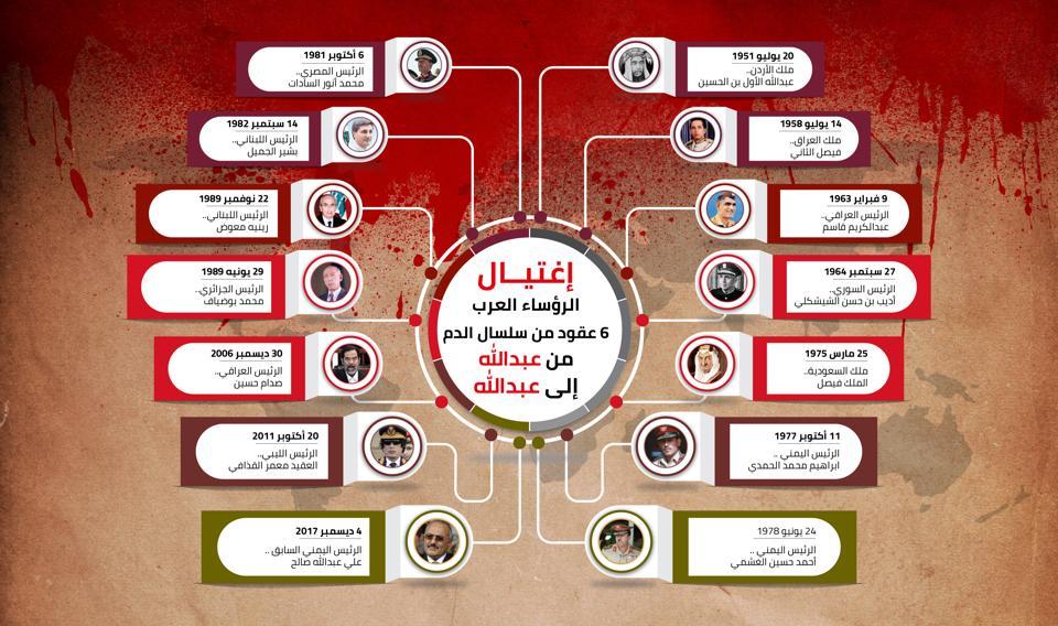 اغتيال الرؤساء العرب
