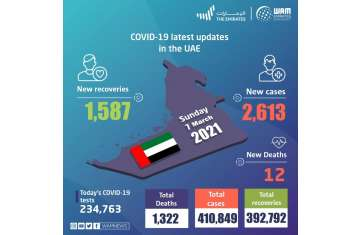 COVID 19 latest updates in the UAE